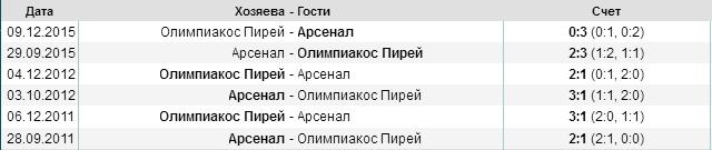 личные встречи Олимпиакос - Арсенал