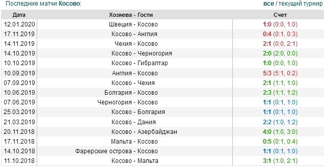 игры Косово