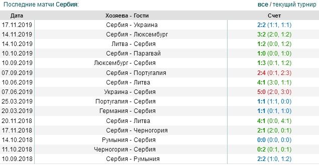 игры Сербии