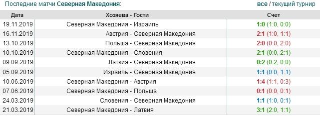 игры Северной Македонии